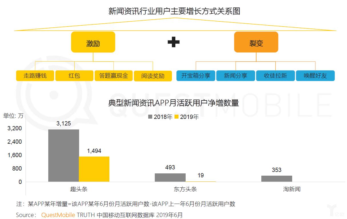 亿欧智库:新闻资讯行业活跃用户净增数