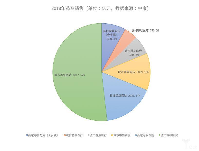2018年药品销售.png
