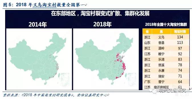 2018年义乌淘宝村数量全国第一