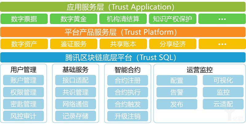 亿欧智库:腾讯可信区块链方案整体架构.png