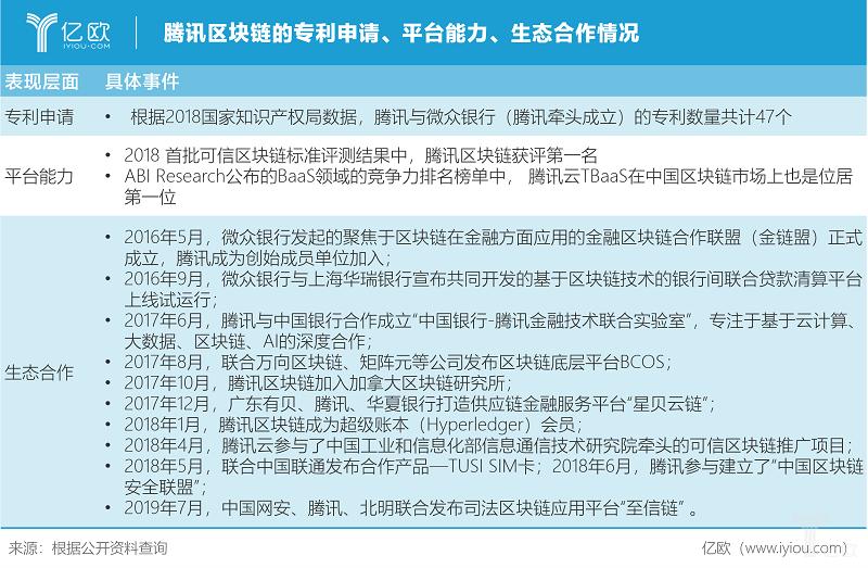 亿欧智库:腾讯区块链的专利申请、平台能力、生态合作情况.png