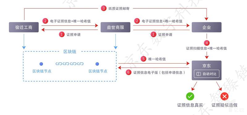 亿欧智库:京东区块链电子证照合作方案