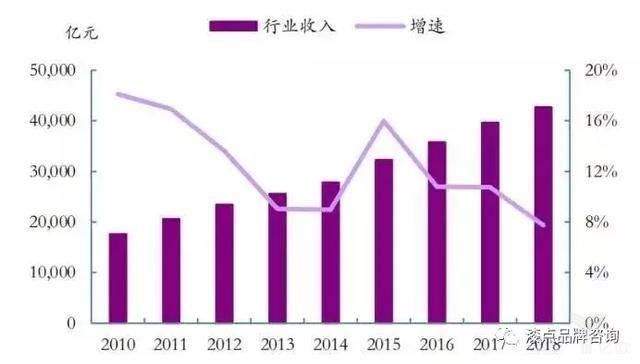 中国餐饮行业市场收入2018年突破4万亿元