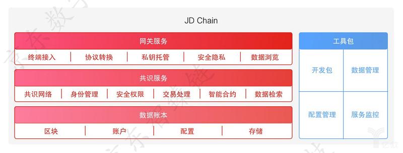 亿欧智库:JD Chain 架构体系