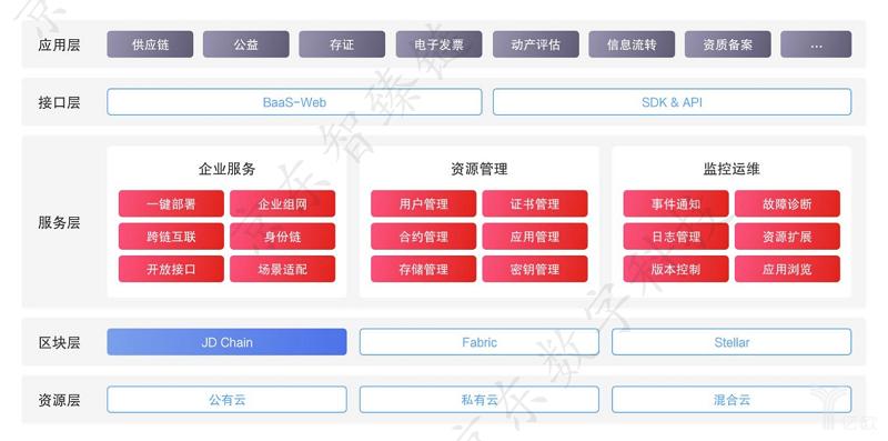 亿欧智库:JD BaaS 平台架构体系