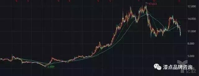 呷哺呷哺2014年香港上市以来的股价表现