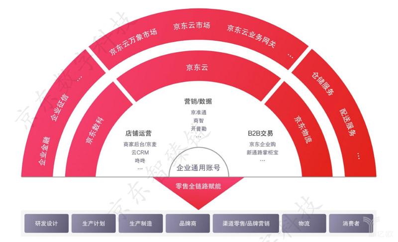 亿欧智库:京东对企业服务能力概览