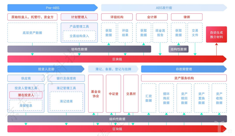 亿欧智库:区块链应用ABS全流程