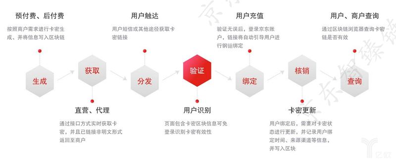 亿欧智库:京东钢镚卡密服务流程