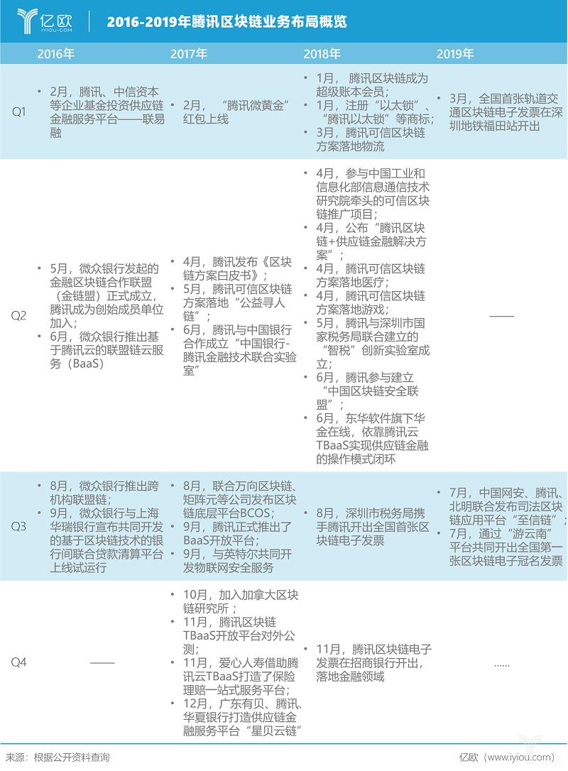 亿欧智库:2016-2019年腾讯区块链业务布局概览.png