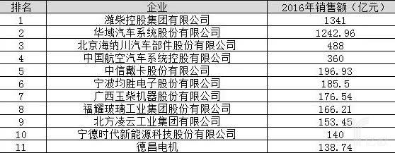 2017年中国汽车零部件百强企业