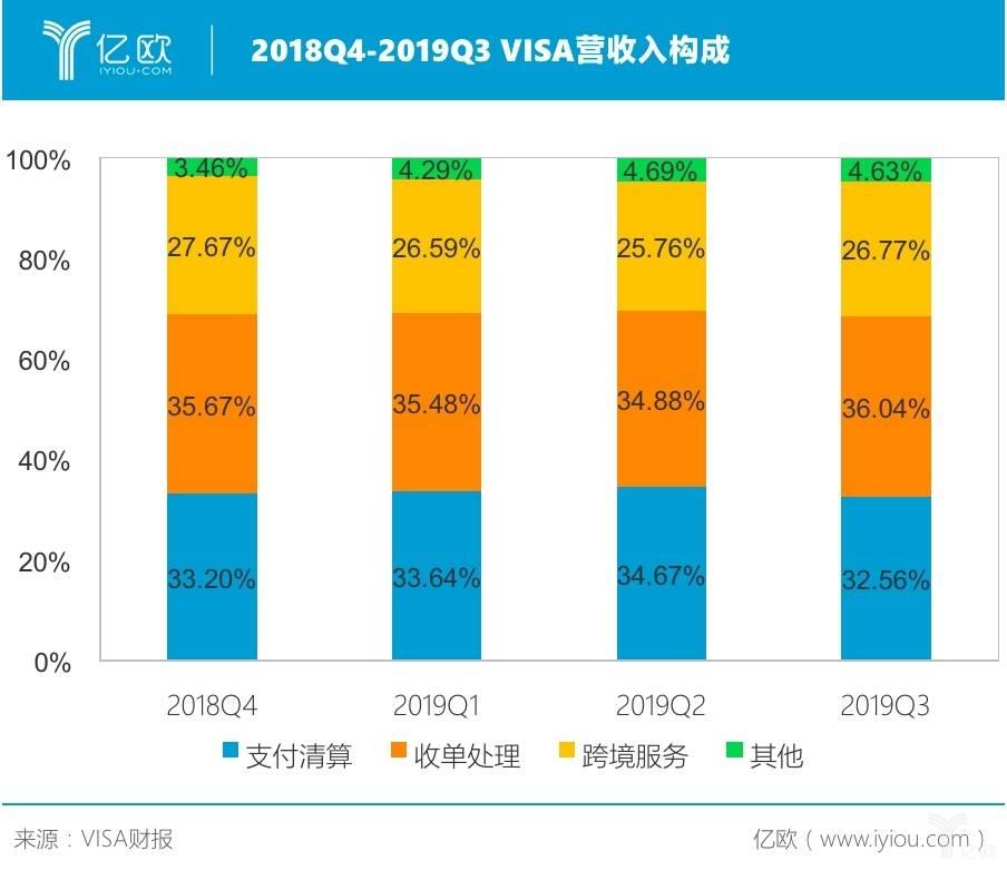 VISA发布2019财年Q3财报:营收58.4亿美元,净利润31亿美元