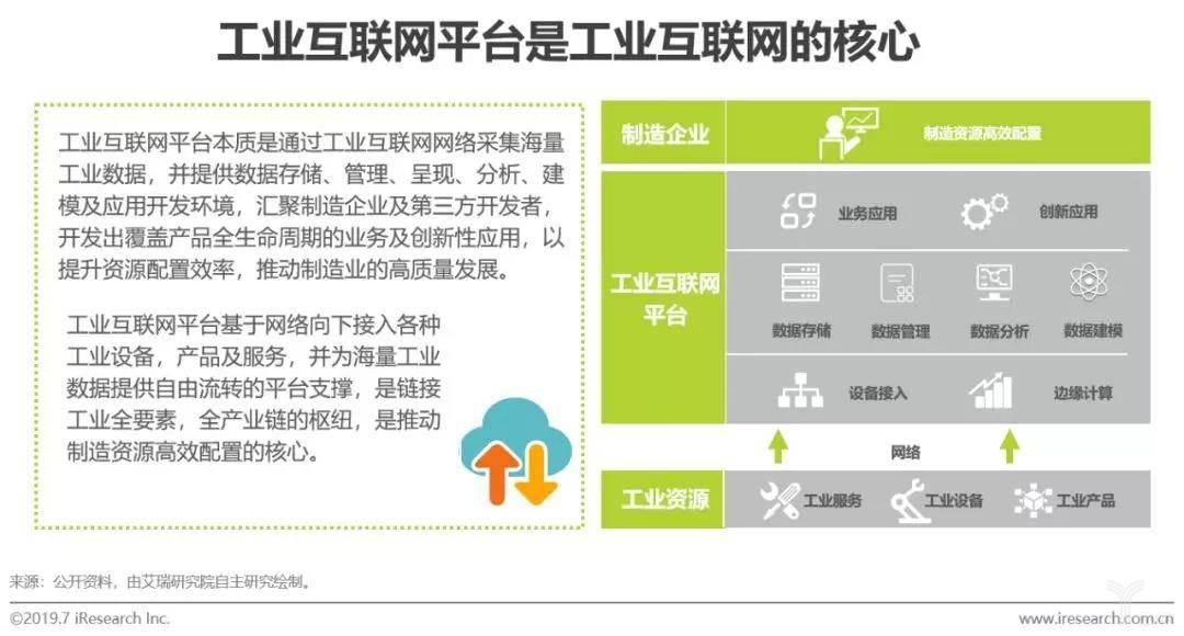 工业互联网平台是工业互联网的核心