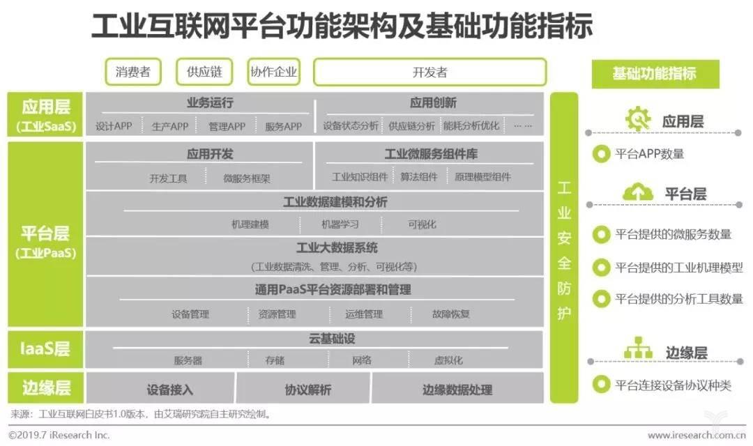 工业互联网平台功能架构及基础功能指标