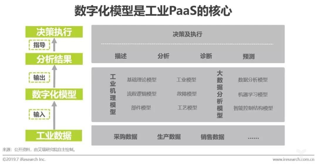 数字化模型是工业PaaS平台的核心