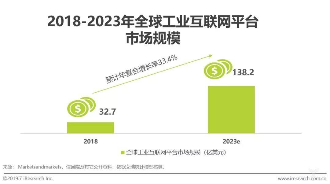2018-2023年全球工业互联网平台市场规模
