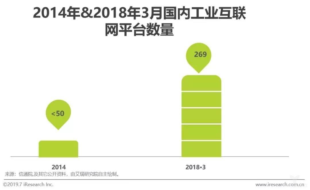 2014年和2018年3月国内工业互联网平台数量
