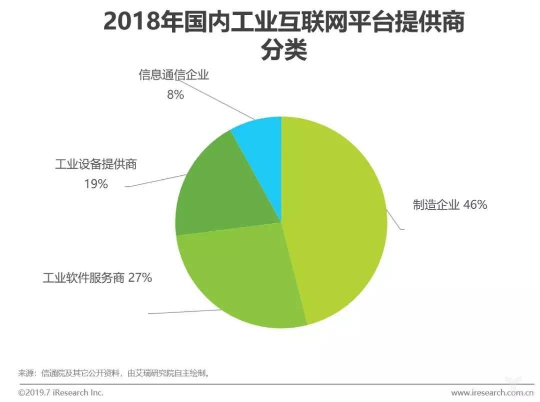 2018年国内工业互联网提供商分类