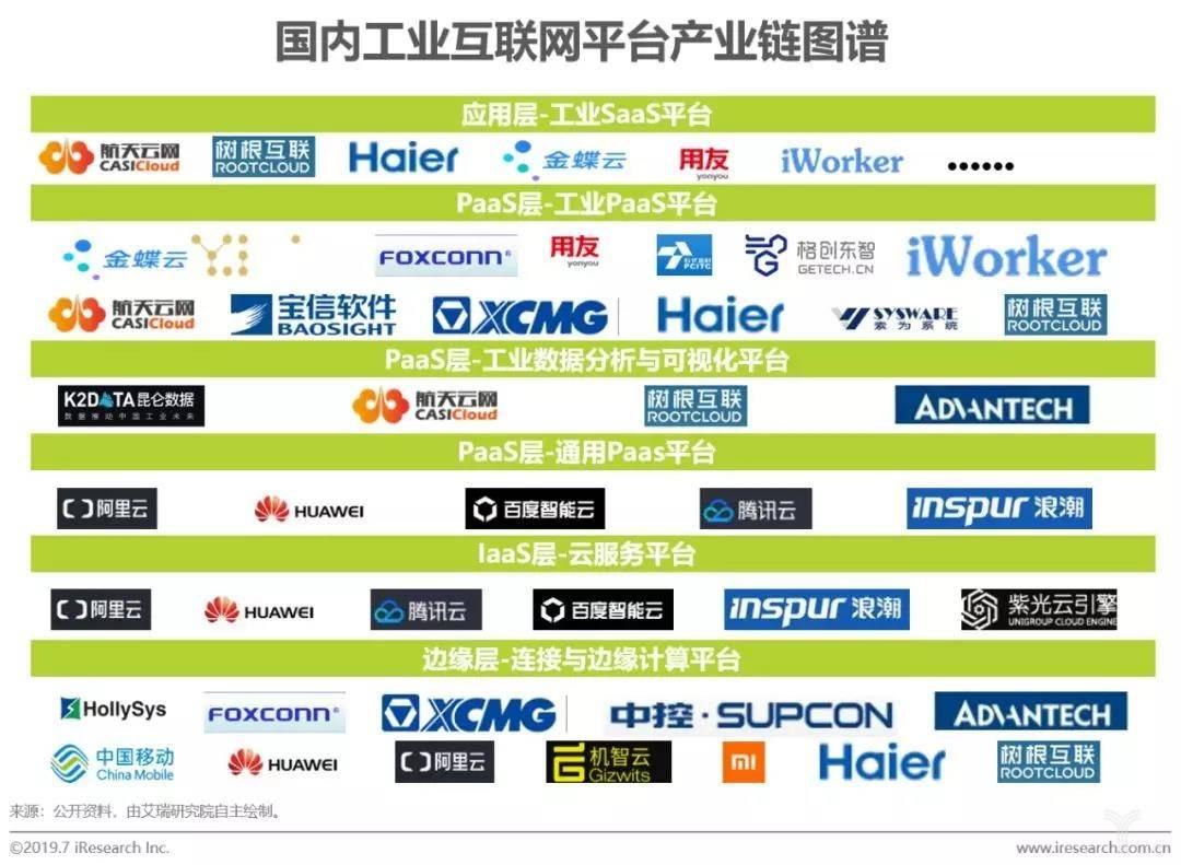 国内工业互联网平台产业链图谱
