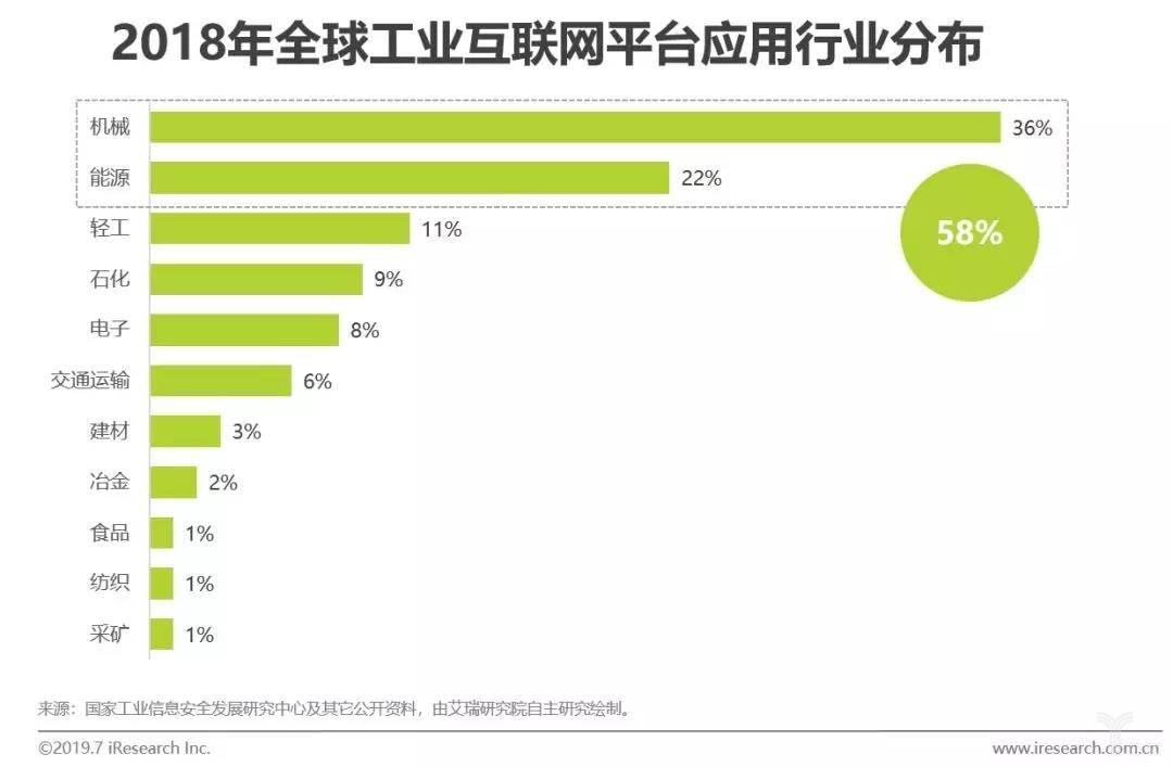 2018年全球工业互联网平台应用行业分析