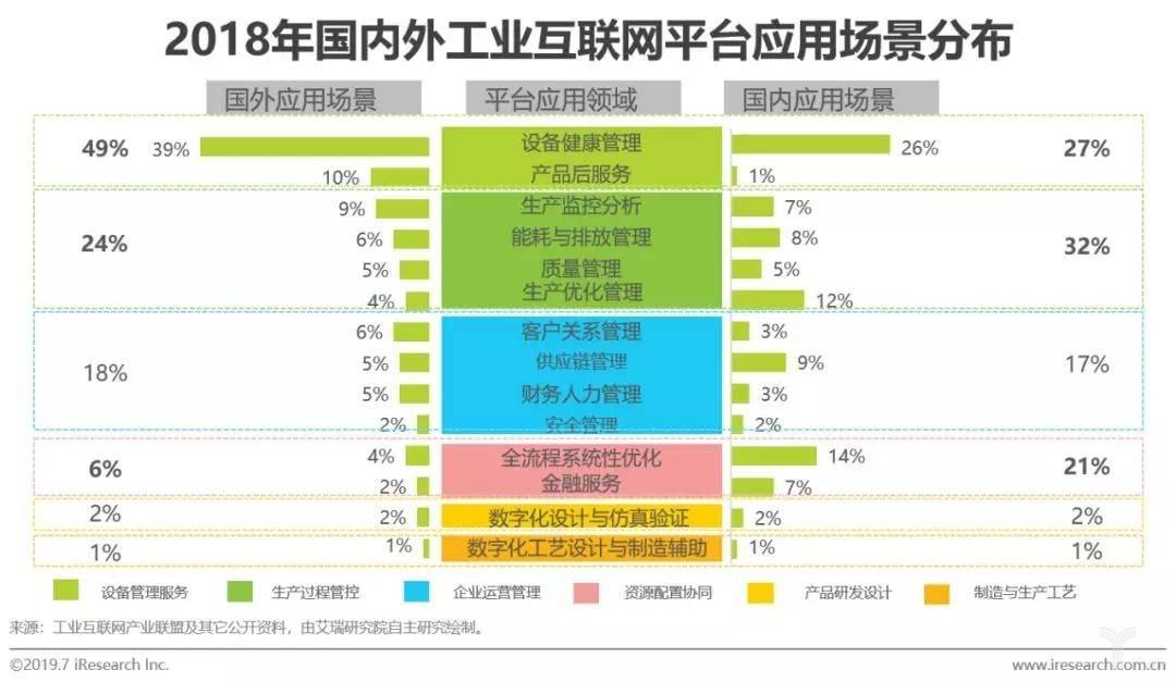2018年国内外工业互联网平台应用场景分布