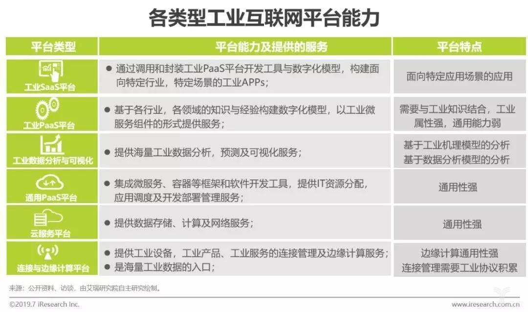 各类型工业互联网平台能力