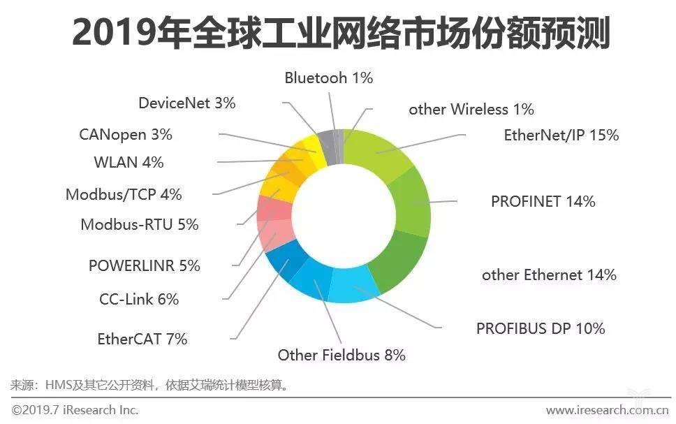 2019年全球工业网络市场份额预测
