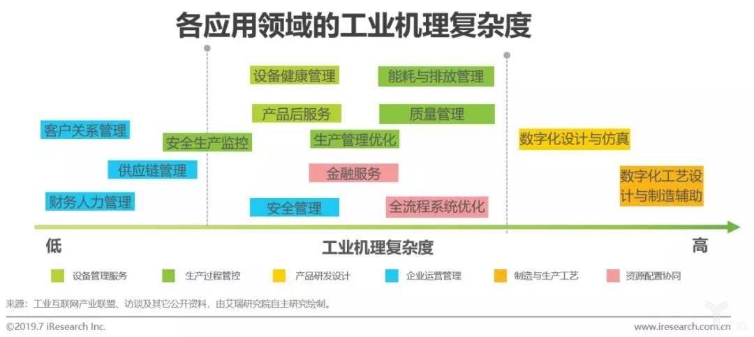 各应用领域的工业机理复杂度
