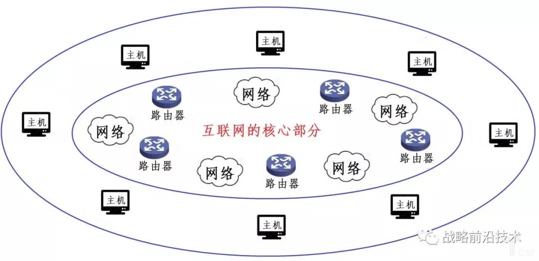 互联网的网状模型