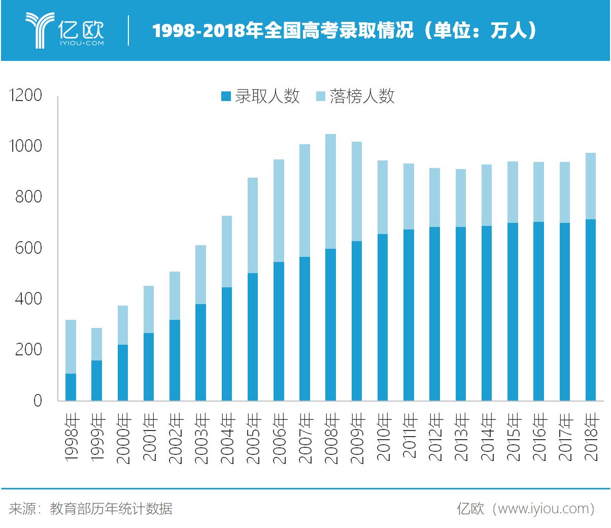 亿欧智库:1998-2018年全国高考录取情况