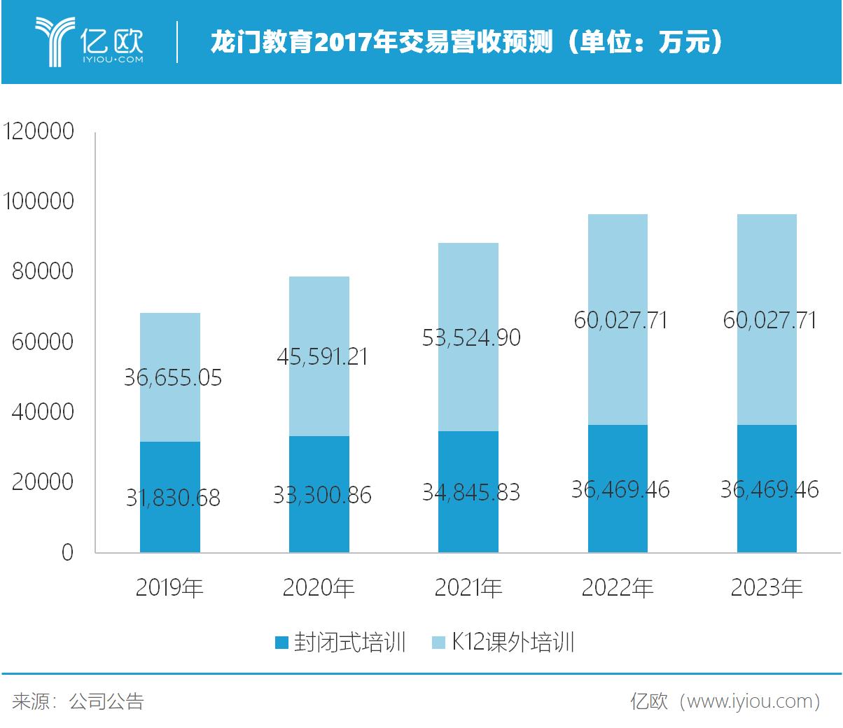 亿欧智库:龙门教育2017年交易营收预测