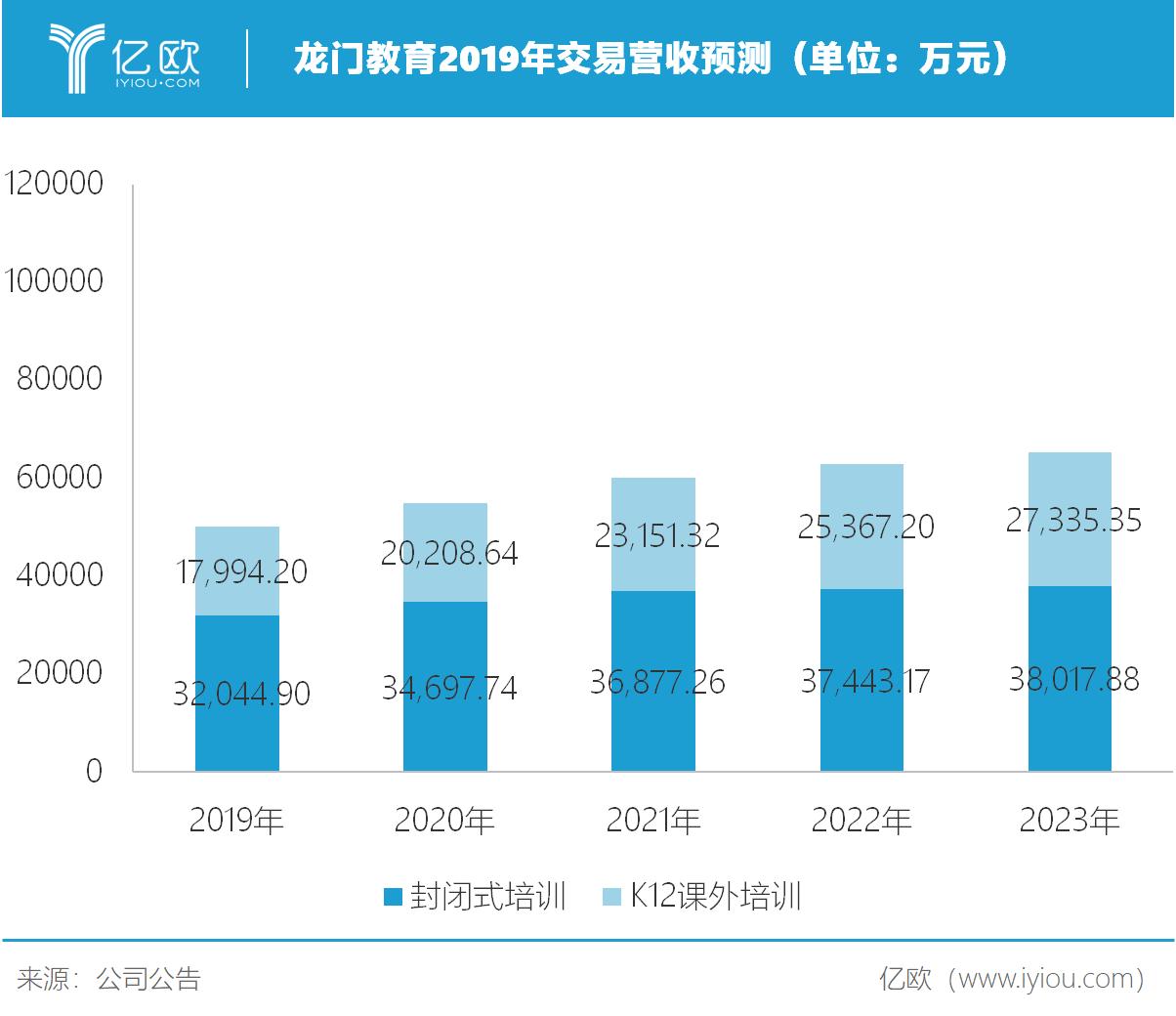 亿欧智库:龙门教育2019年交易营收预测