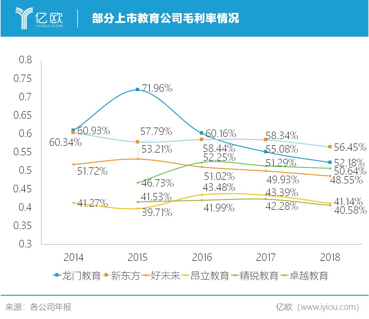 亿欧智库:部分上市教育公司毛利率情况