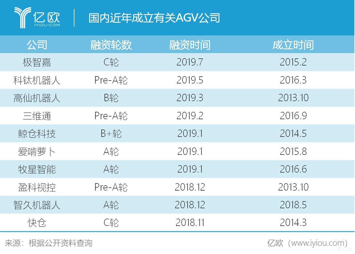 国内今年成立有关AGV公司