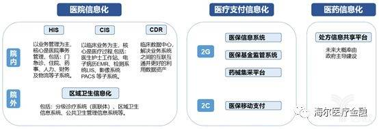 医疗信息化产品体系全景图.jpeg