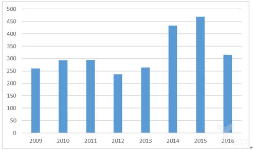 图表9:美国历年仿制药与专利药的专利诉讼案统计(例).png
