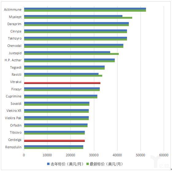 图表10:美国20种最昂贵的药物,价格相比均有小幅提升.png