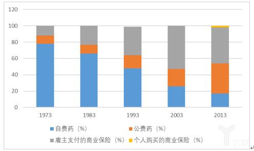 图表11:美国1973-2013年门诊处方药付费来源情况.png