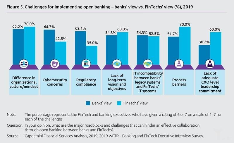 亿欧智库:实施开放银行的挑战
