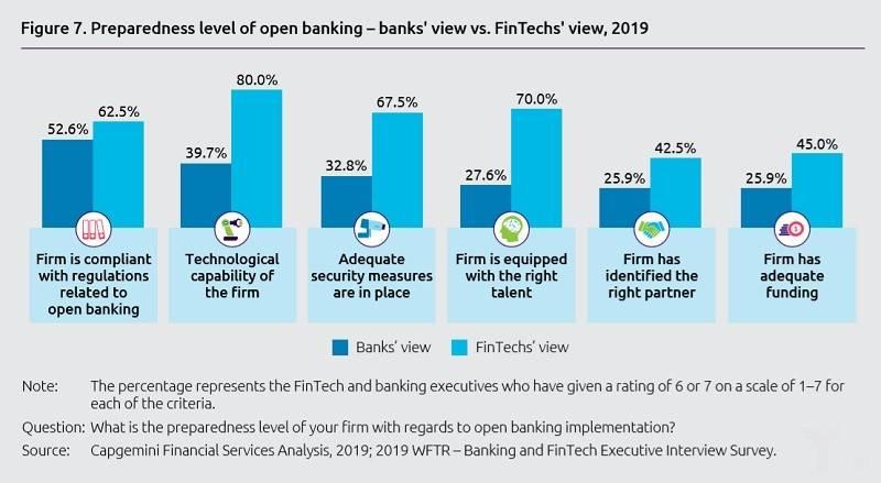 亿欧智库:开放银行的风险水平