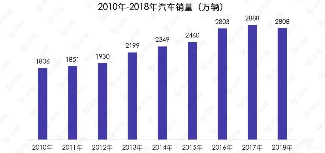2010-2018年汽车销量