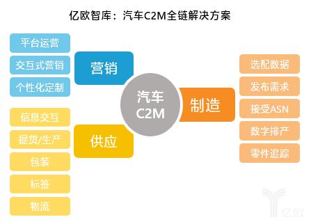 汽车C2M全链解决方案