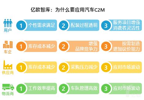 为什么要应用C2M