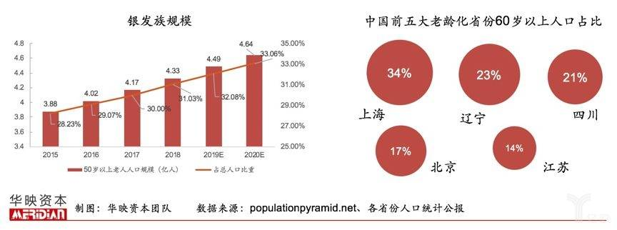 亿欧智库:银发族规模