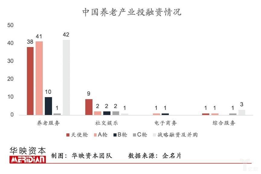 亿欧智库:中国养老产业投融资情况