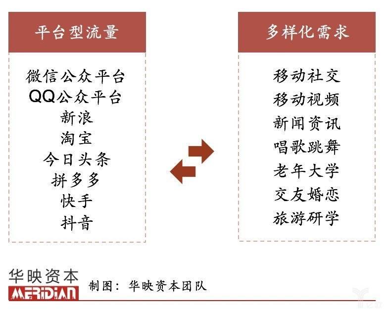 亿欧智库:老年触网需求
