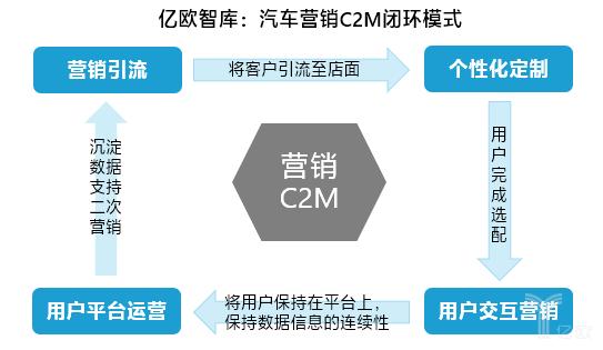 汽车营销C2M闭环模式