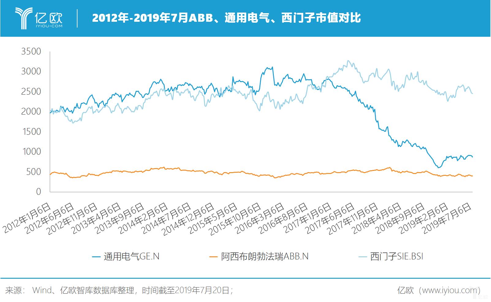 亿欧智库:2012-2019年7月ABB、GE、西门子市值对比