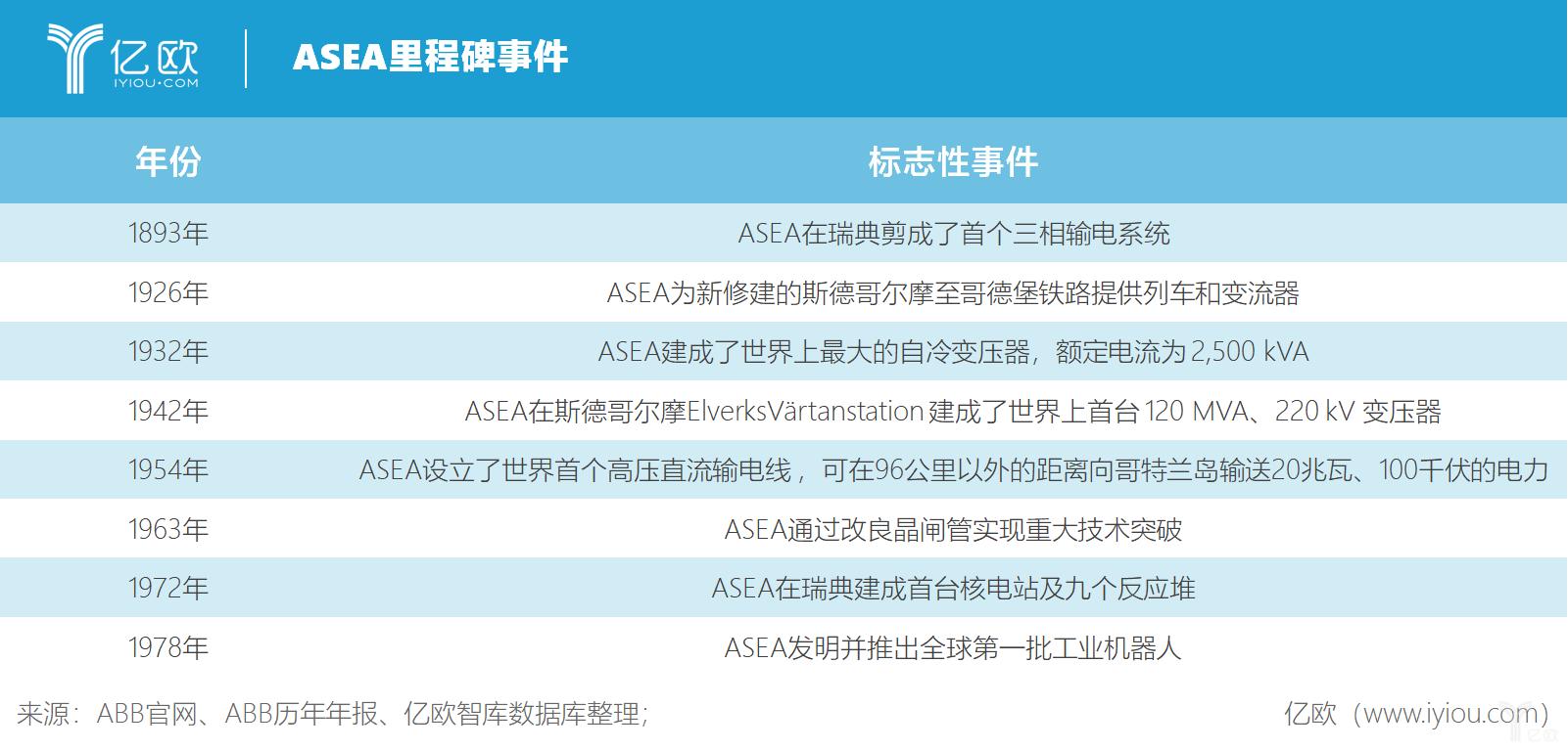 亿欧智库:ASEA历史里程碑事件