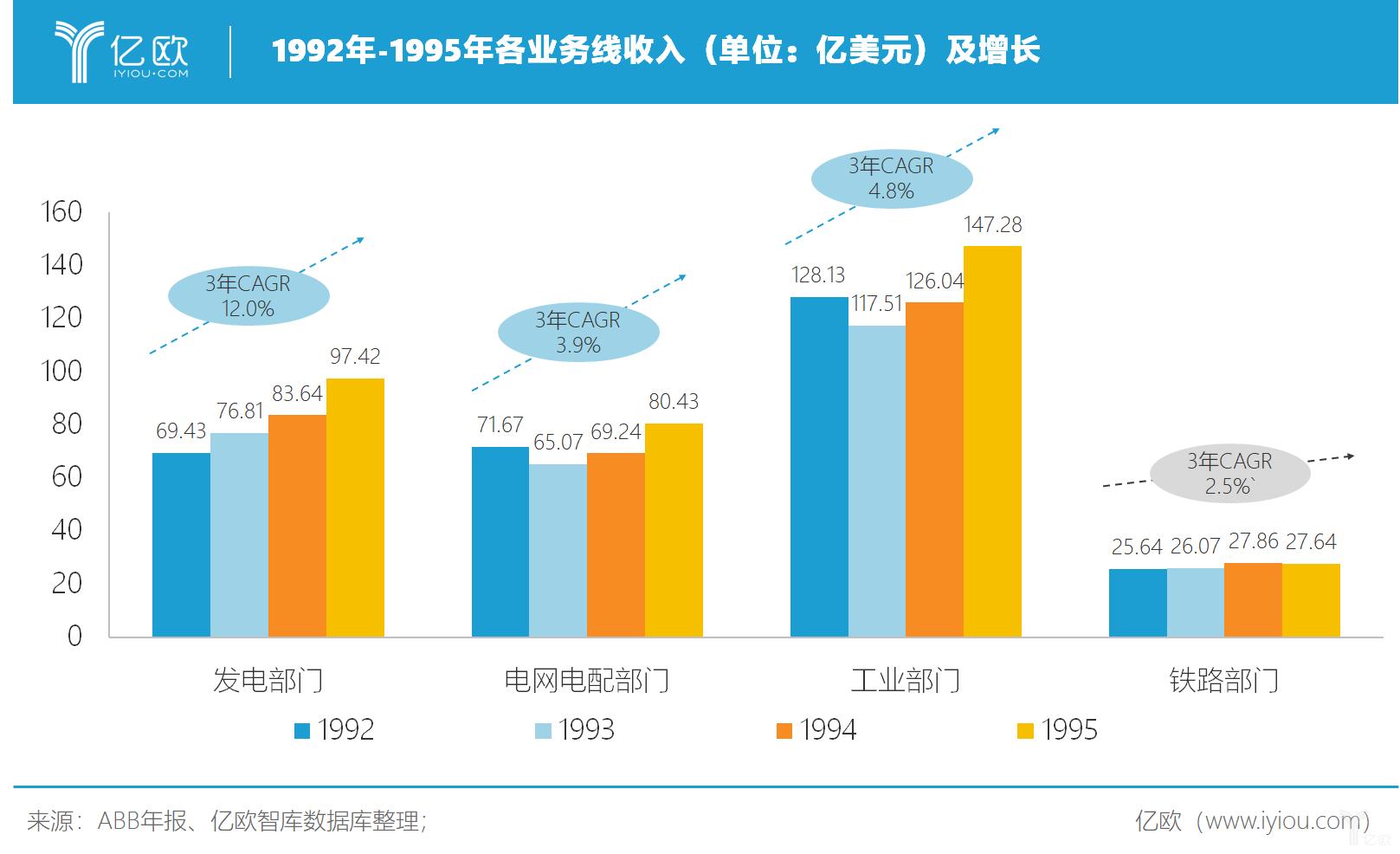 亿欧智库:1992-1995年各业务线收入及增长
